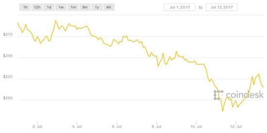 Ethereum prices 2017