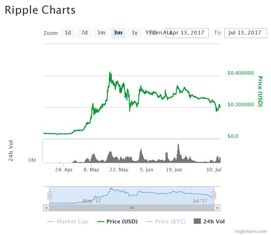 Ripple prices 2017