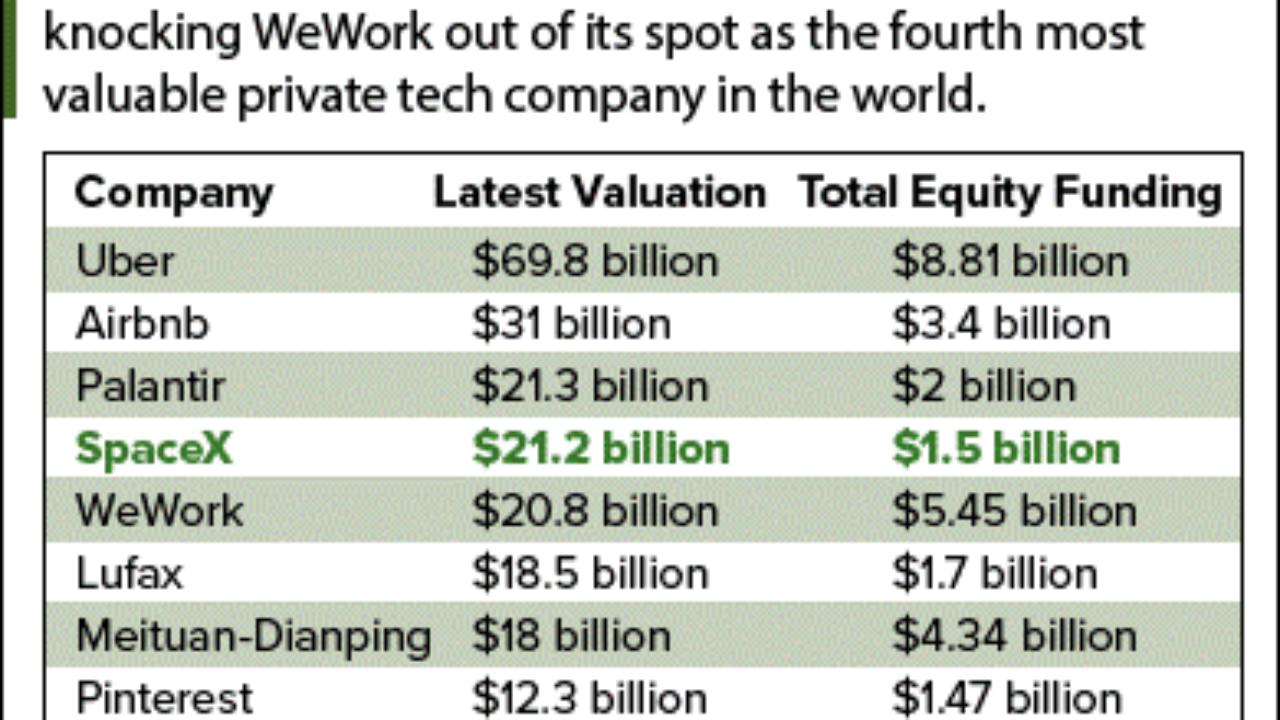 Spacex investments investmentfonds vergleich test