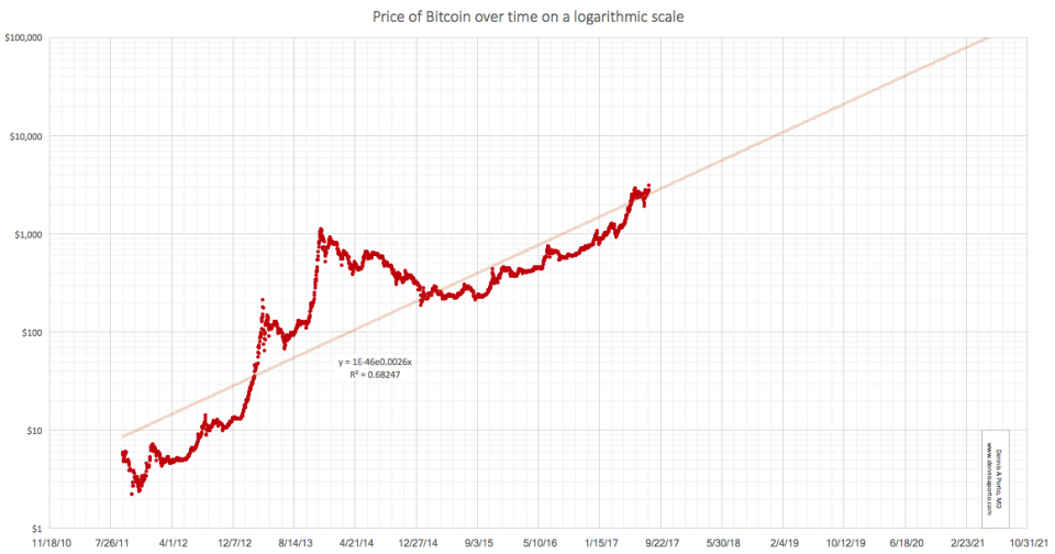 This Bitcoin Price Chart Predicts A 2 200 Gain By 2021 -