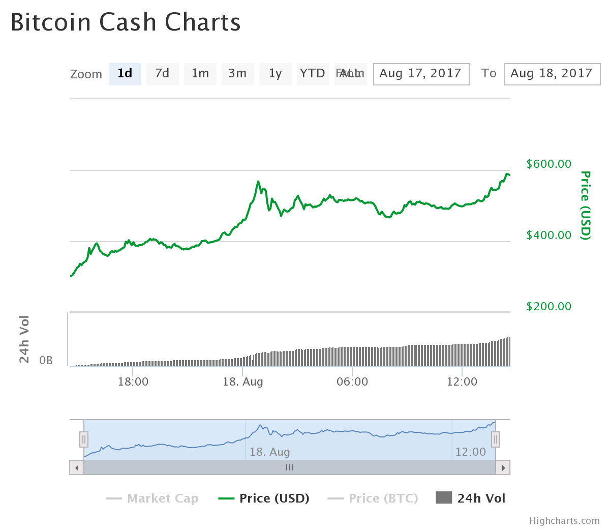Bitcoin cash surges 40 per cent in single day