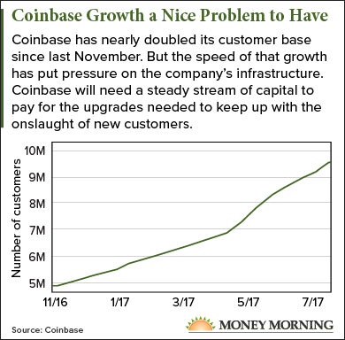 Coinbase Growth a Nice Problem to Have