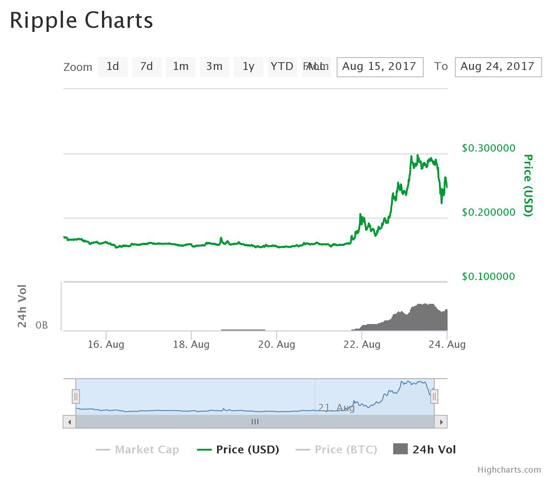 Ripple prices today