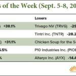 New IPO Movers