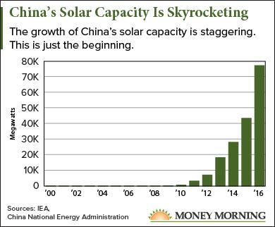 china solar stocks
