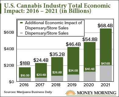 This chart shows just how explosive the marijuana industry will be