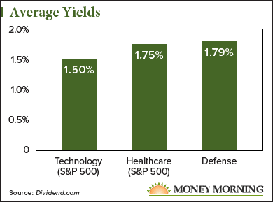 The Defense Sector Is Full of Dividend Stocks, but These 3 Are the Best