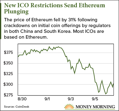 Why the 31% Ethereum Price Drop Is Not as Bad as It Looks