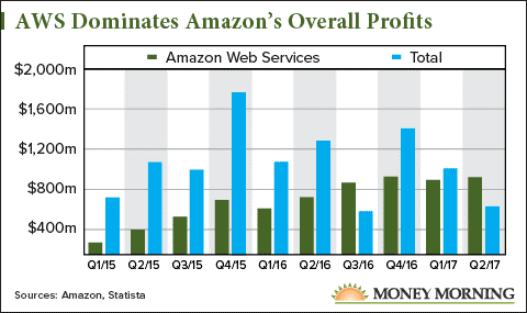 Amazon.com, Inc. (NASDAQ:AMZN) Market Cap To Touch $556.64B