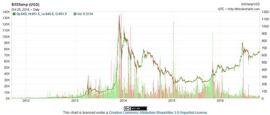 Jamie Dimon Bitcoin