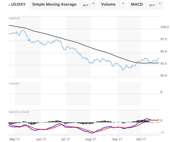 DXY Simple Moving Average