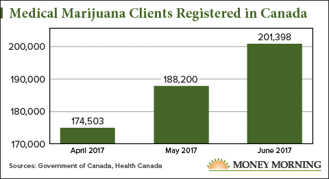 Canadian marijuana news