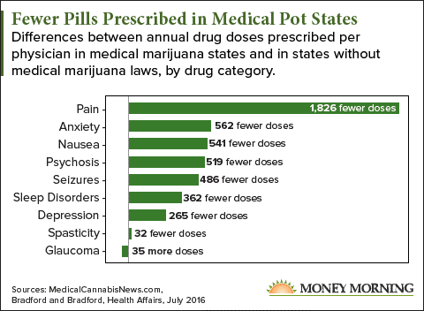 medical marijuana chart