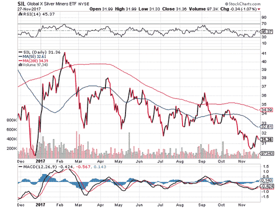 Global X Silver Miners NYSE