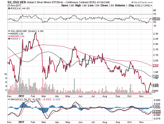 Global X Silver miners NYSE/CME
