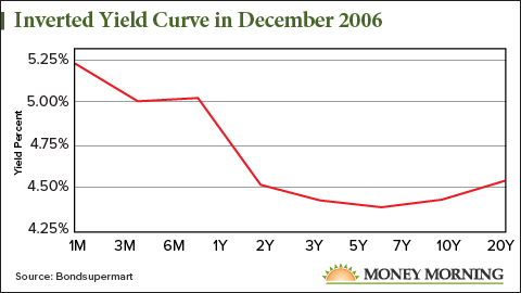 Inverted Yield Curve 2006