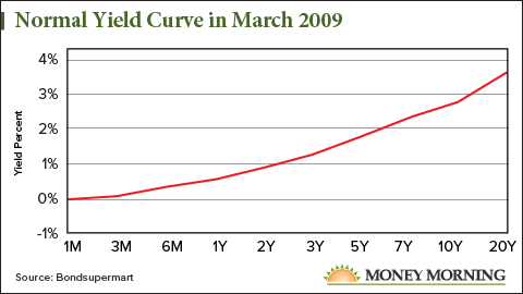 Normal Yield Curve 2009