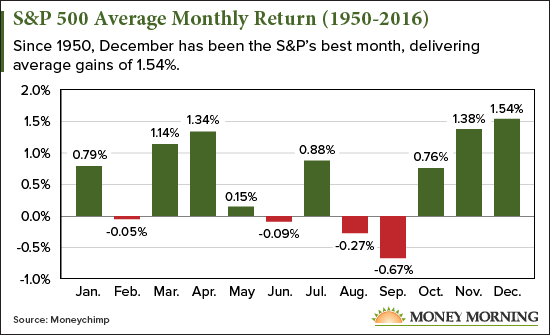 Average monthly return