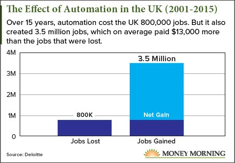 Effect of automation in the UK