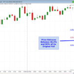 Dow drop