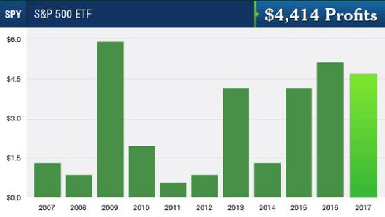 SPY S&P 500 ETF Profits Chart