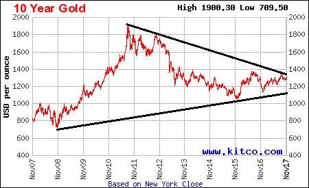 November gold price