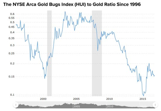 HUI to gold ratio