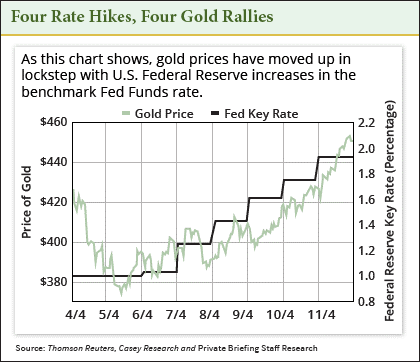 four rate hikes, four gold rallies