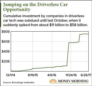 self-driving-car-stocks