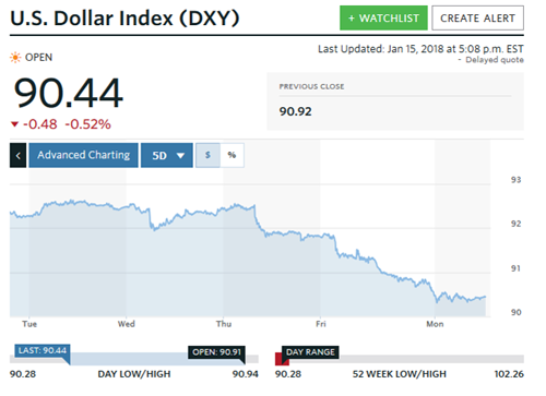 US dollar index graph