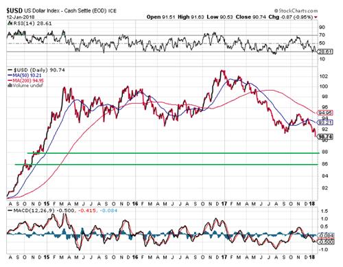US dollar index graph