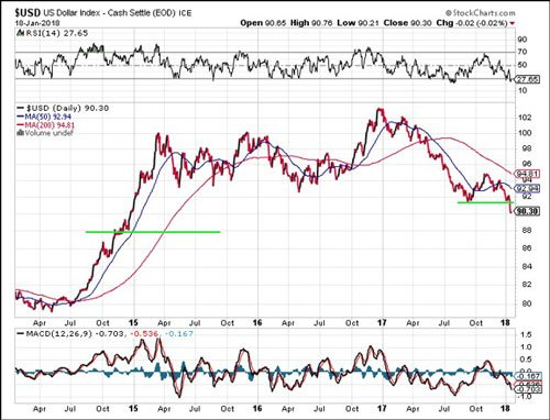 US Dollar Index Cash Settle