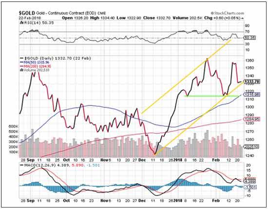 gold price target