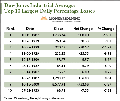 Largest single-day losses for the Dow