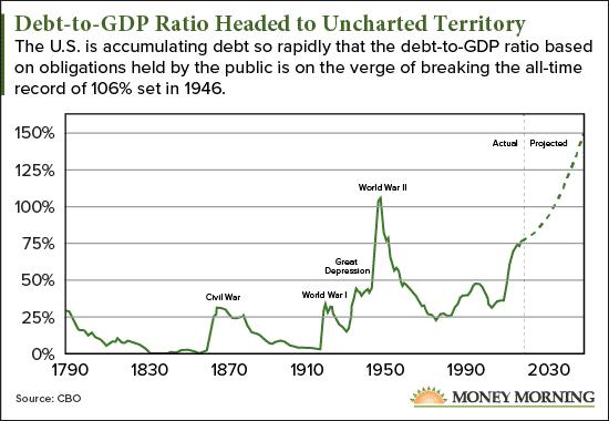 National Debt History