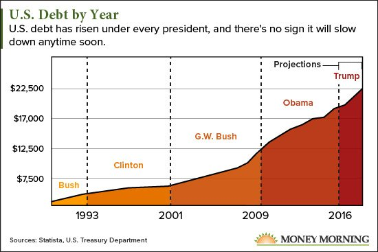 However The Federal Debt Has Begun To Rise More Quickly Under Each New President Check Out Staggering Growth Below