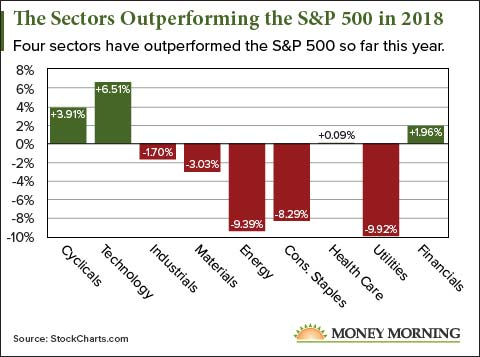 The Sectors Outperforming the S&P 500 in 2018
