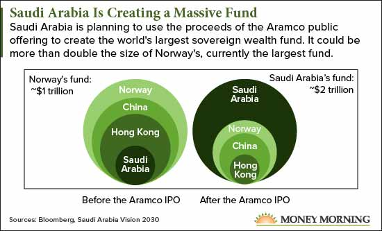 [CHART] Uncover the Massive Profit Potential of the Aramco IPO (Without Buying the Stock)