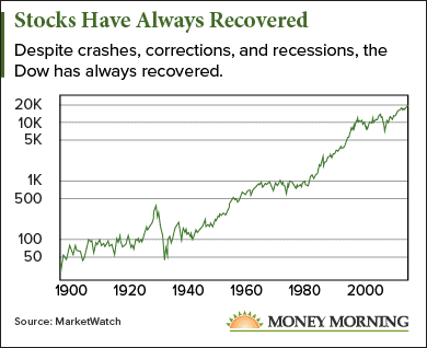 stocks have always recovered