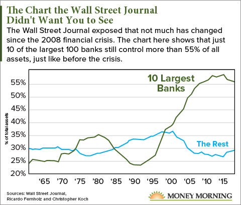 The Chart <em>The Wall Street Journal</em> Doesn't Want You to See