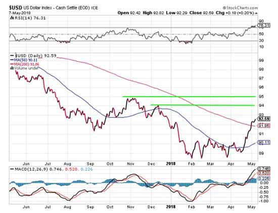 ICE stock chart