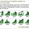 Stock patterns