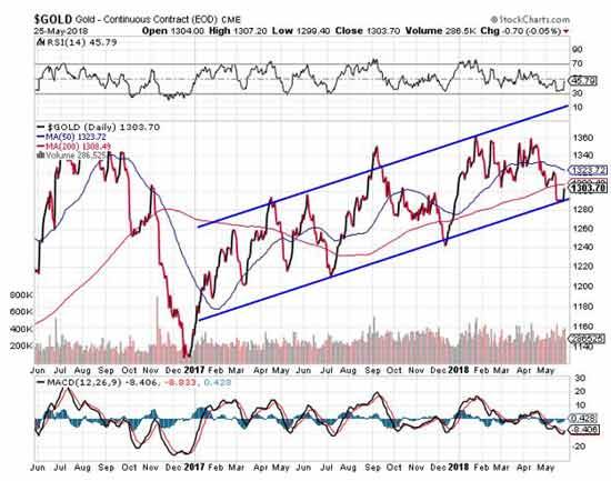 Gold price prediction