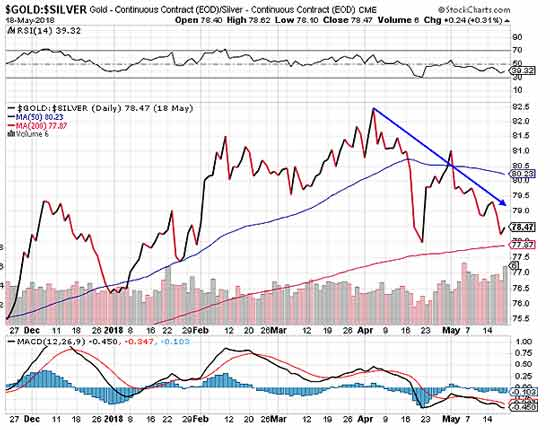 Gold and Silver Stock Chart