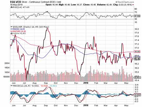 Silver Stock Chart