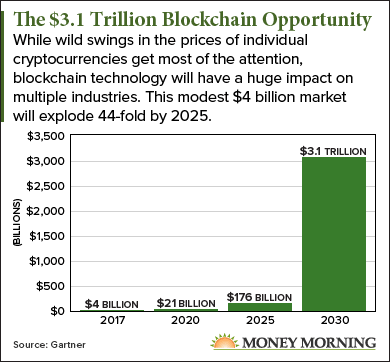 Best Etf For 2020.A Blockchain Etf Is The Best Play For This 3 1 Trillion Market