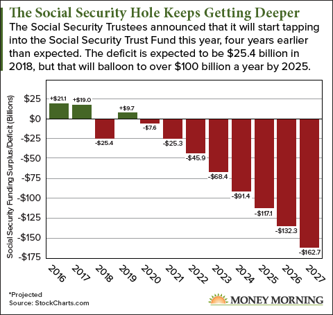 The Social Security Funding Crisis