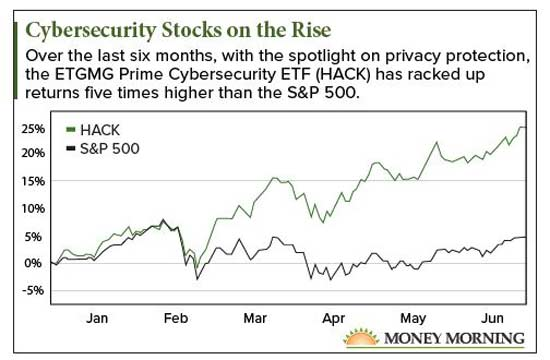 data security stock
