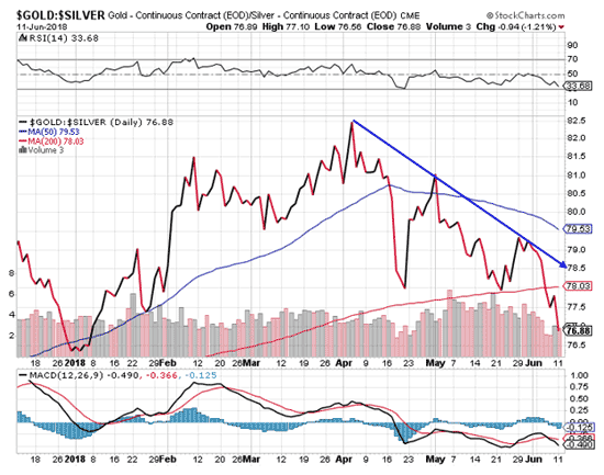 gold stock chart