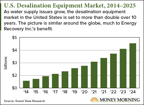 u.s desalination equipment market 2014-2025 chart